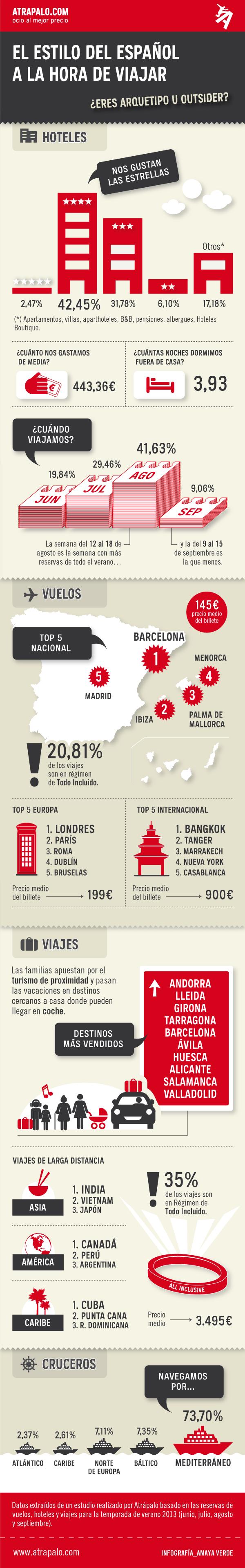 Infografia Hábitos viajeros
