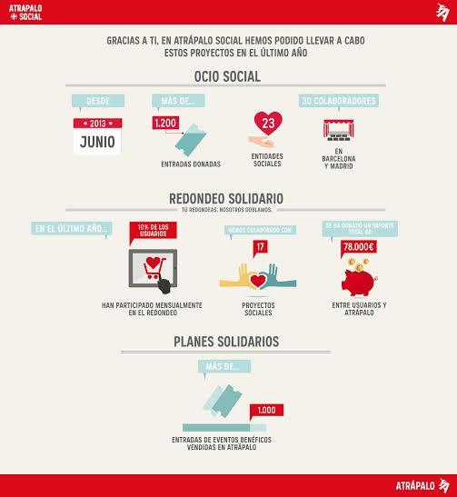 Infografía Ocio Social
