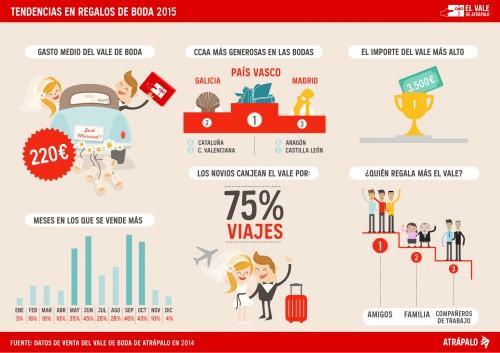 infografia_bodas